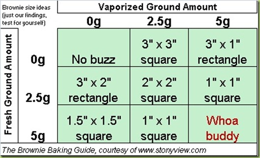 Measurement guide to making pot brownies